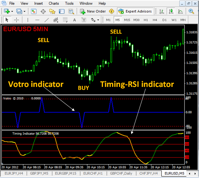 RAILWAY SYSTEM  - NO REPAINT INDICATOR Trading Becomes Easy